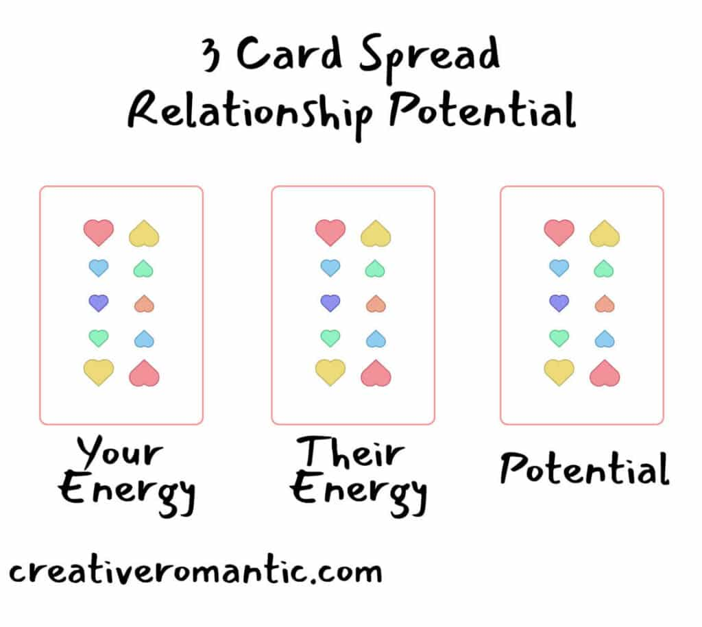 3 Card Relationship Tarot Spread for Relationship Potential